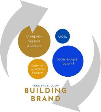 powder coater branding